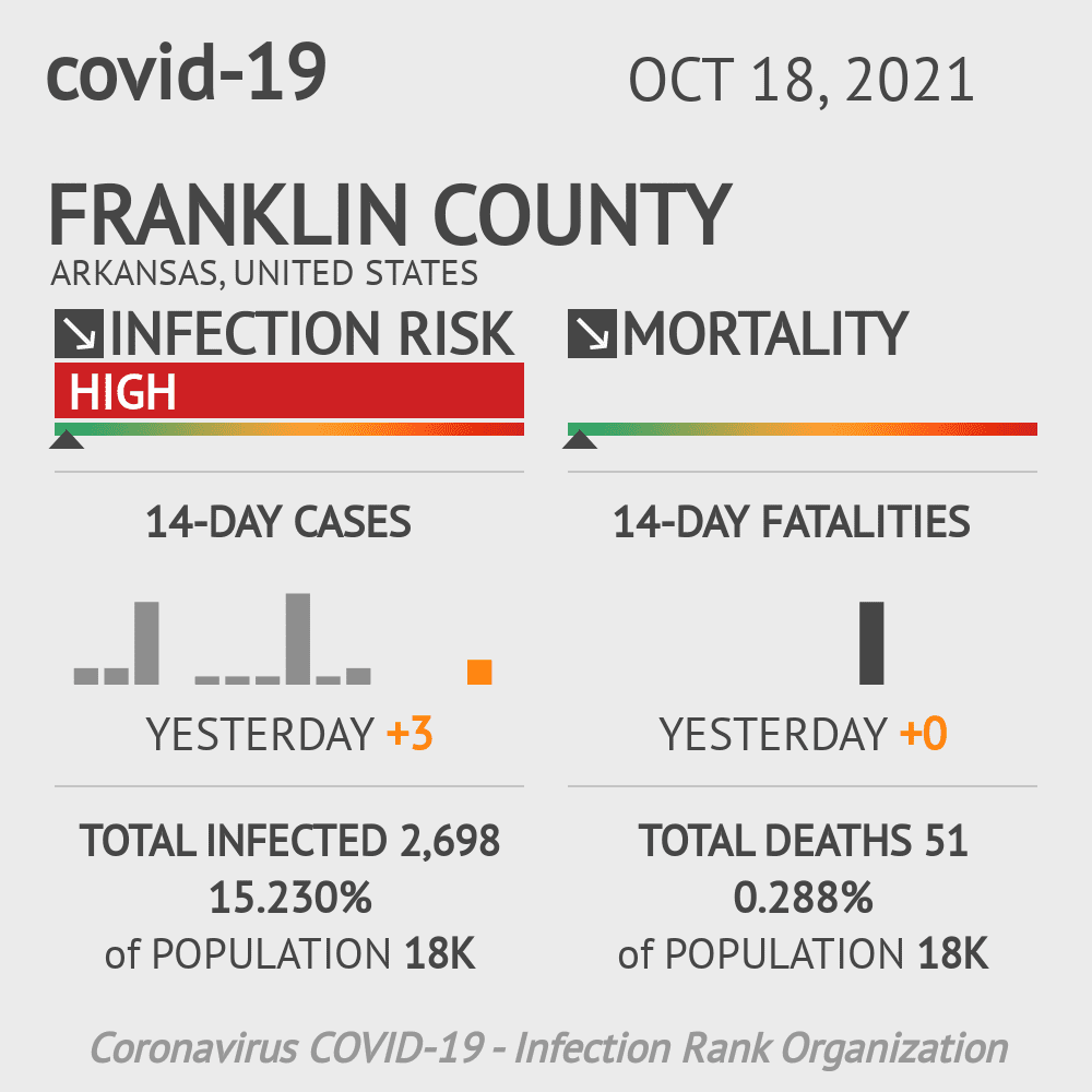 Franklin County Coronavirus Covid-19 Risk of Infection on March 07, 2021