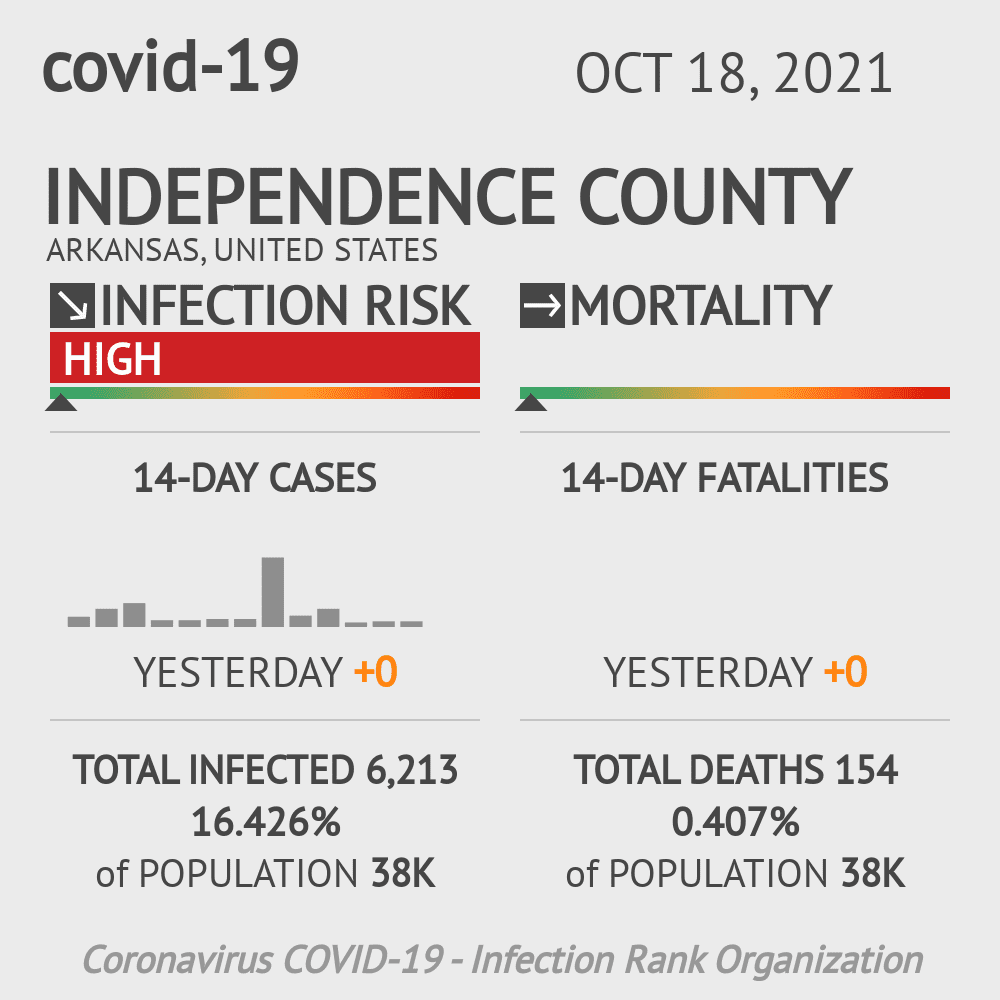 Independence County Coronavirus Covid-19 Risk of Infection on July 24, 2021