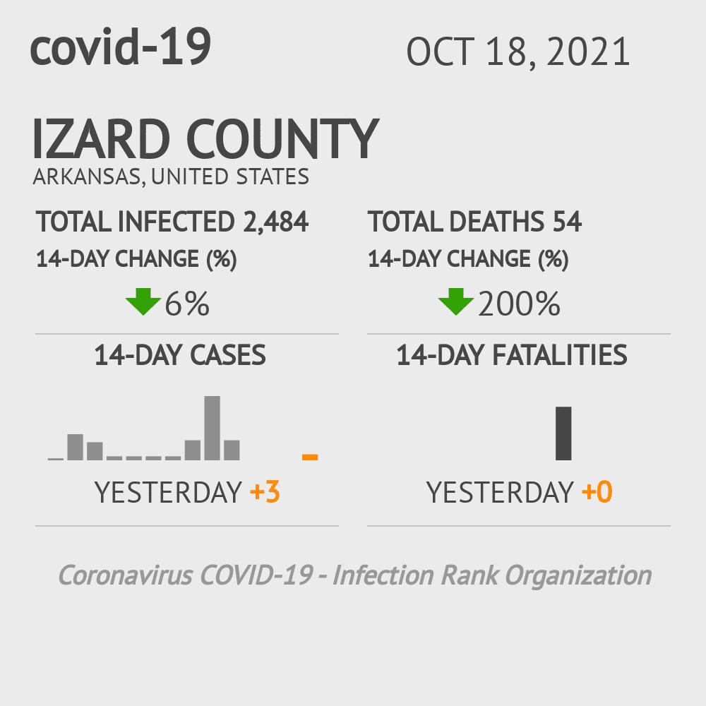 Izard County Coronavirus Covid-19 Risk of Infection on July 24, 2021