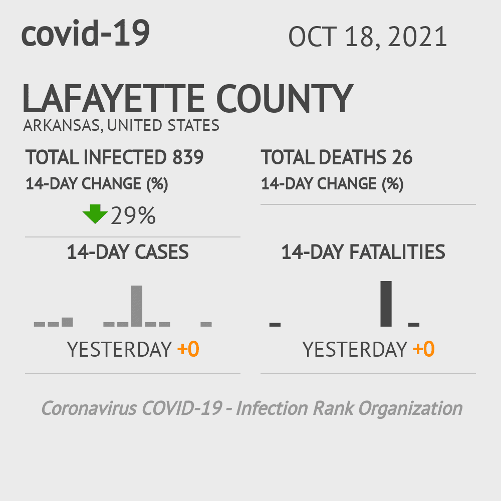 Lafayette County Coronavirus Covid-19 Risk of Infection on March 23, 2021