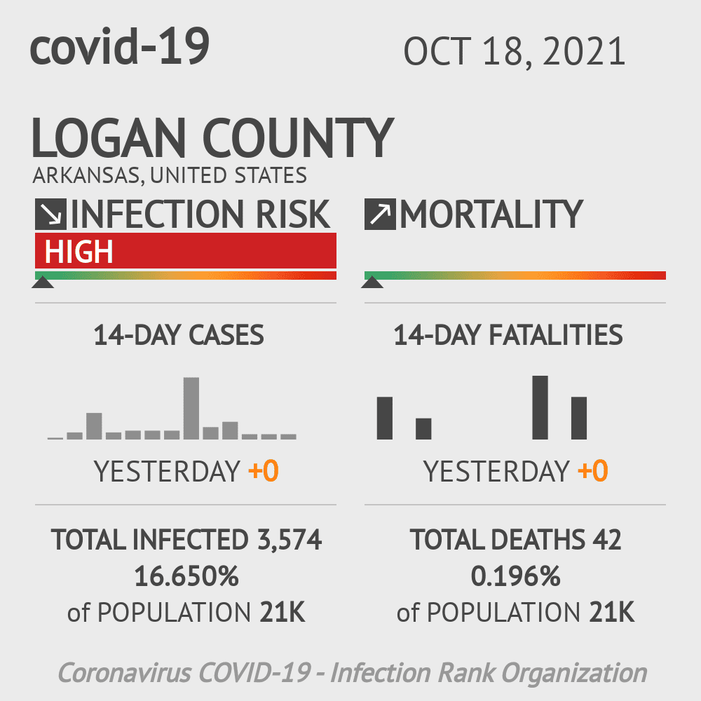 Logan County Coronavirus Covid-19 Risk of Infection on February 23, 2021