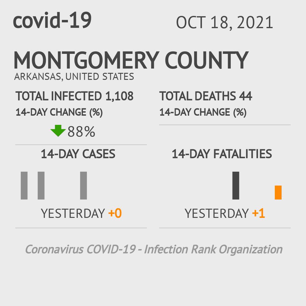 Montgomery County Coronavirus Covid-19 Risk of Infection on February 28, 2021