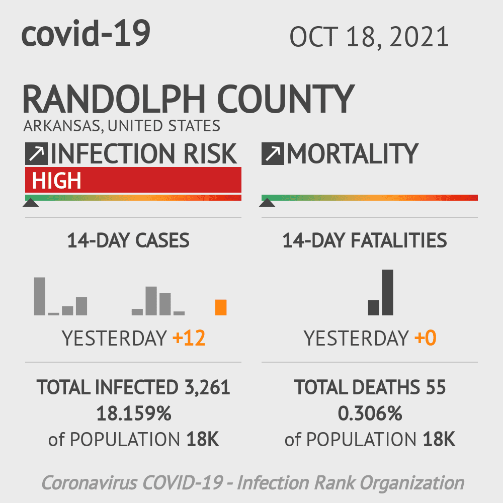Randolph County Coronavirus Covid-19 Risk of Infection on March 23, 2021