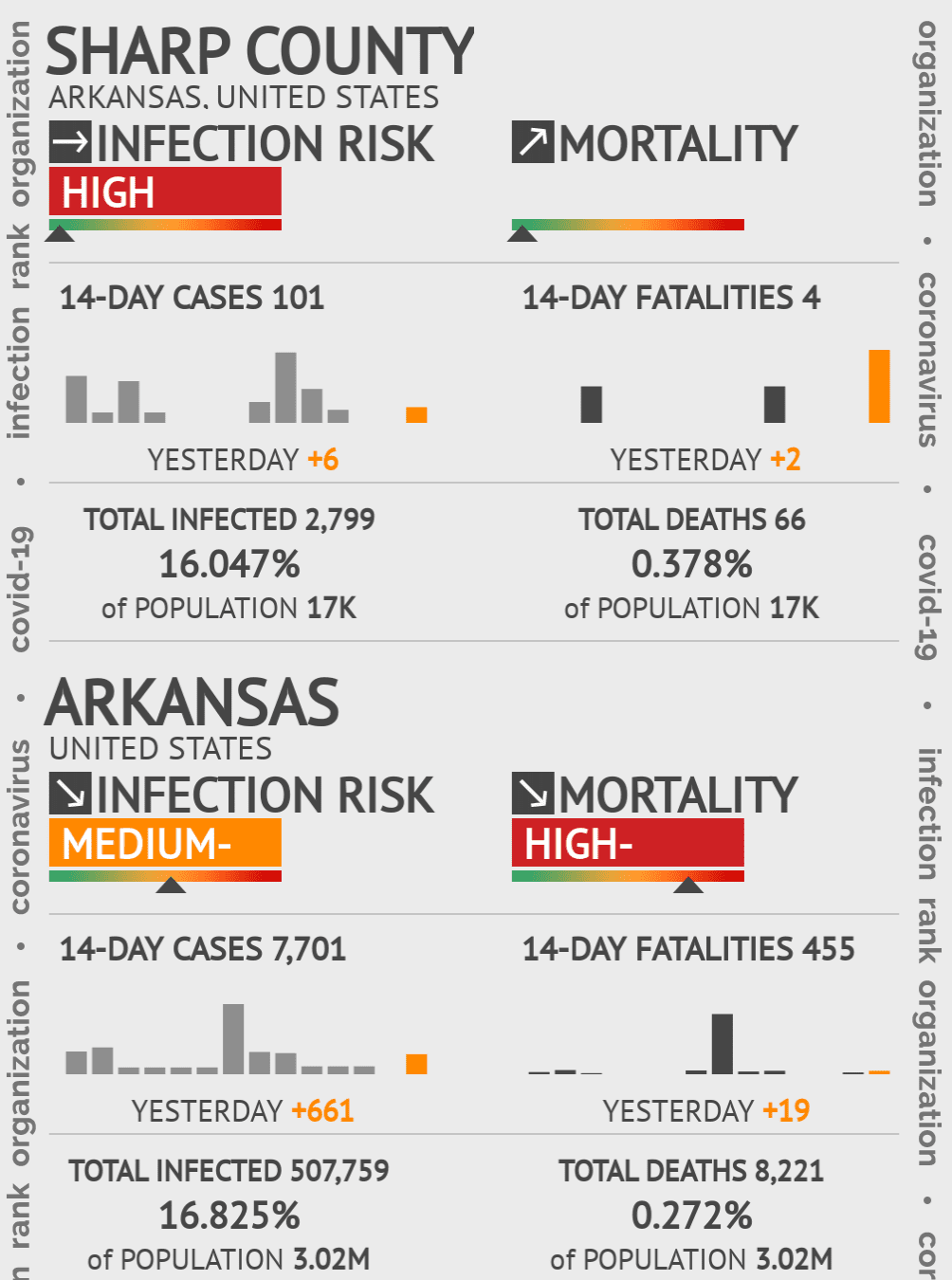 Sharp County Coronavirus Covid-19 Risk of Infection on July 24, 2021