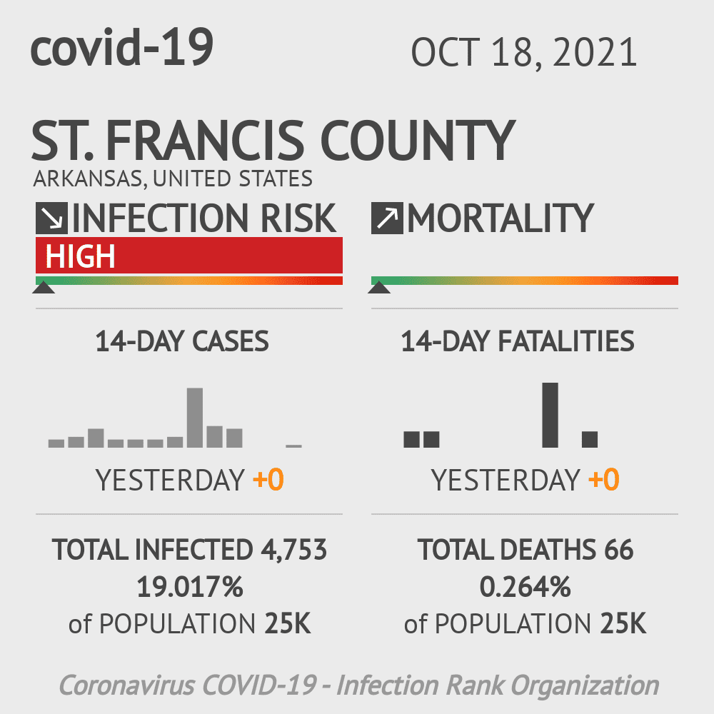 St. Francis County Coronavirus Covid-19 Risk of Infection on July 24, 2021