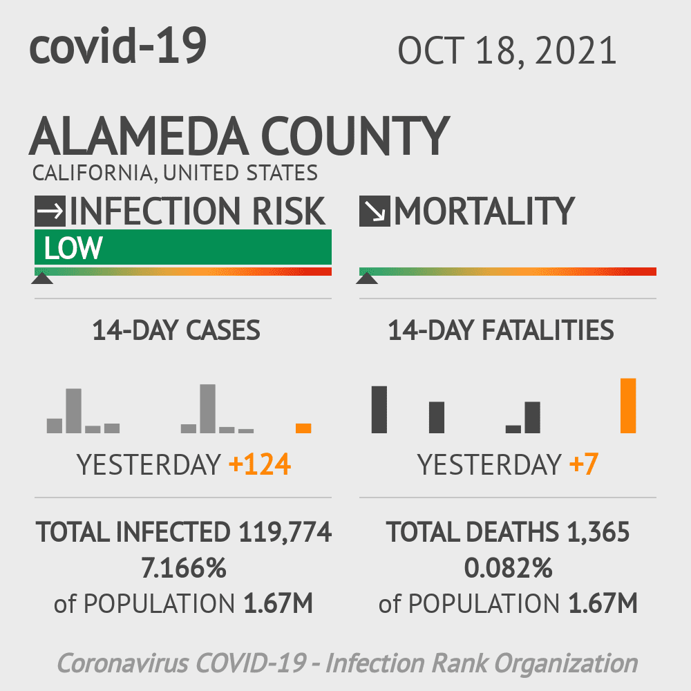 Alameda County Coronavirus Covid-19 Risk of Infection on November 24, 2020