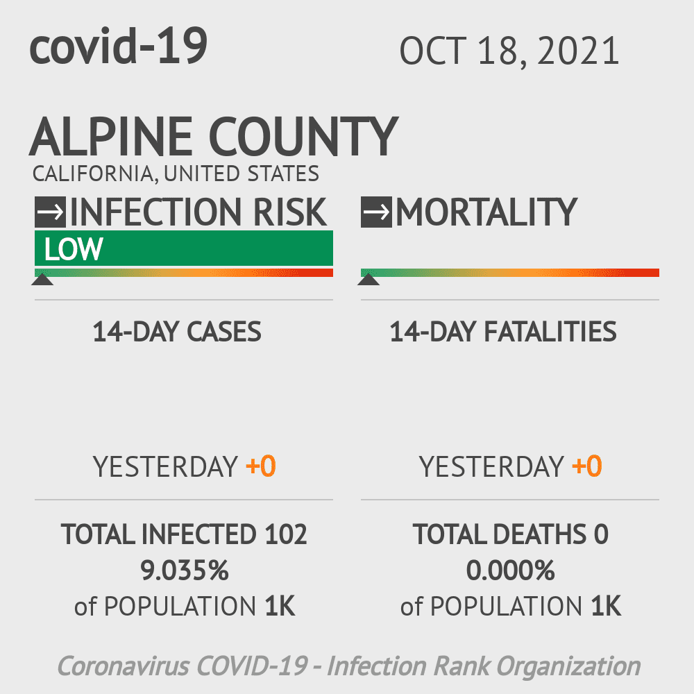 Alpine County Coronavirus Covid-19 Risk of Infection on February 28, 2021