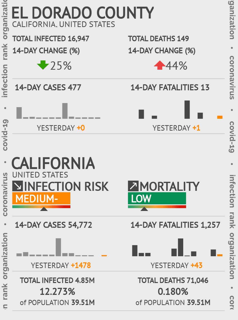 El Dorado County Coronavirus Covid-19 Risk of Infection on October 16, 2020