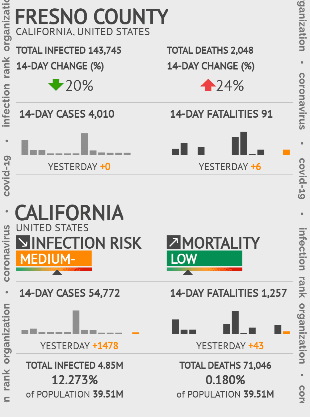 Fresno County Coronavirus Covid-19 Risk of Infection on October 27, 2020