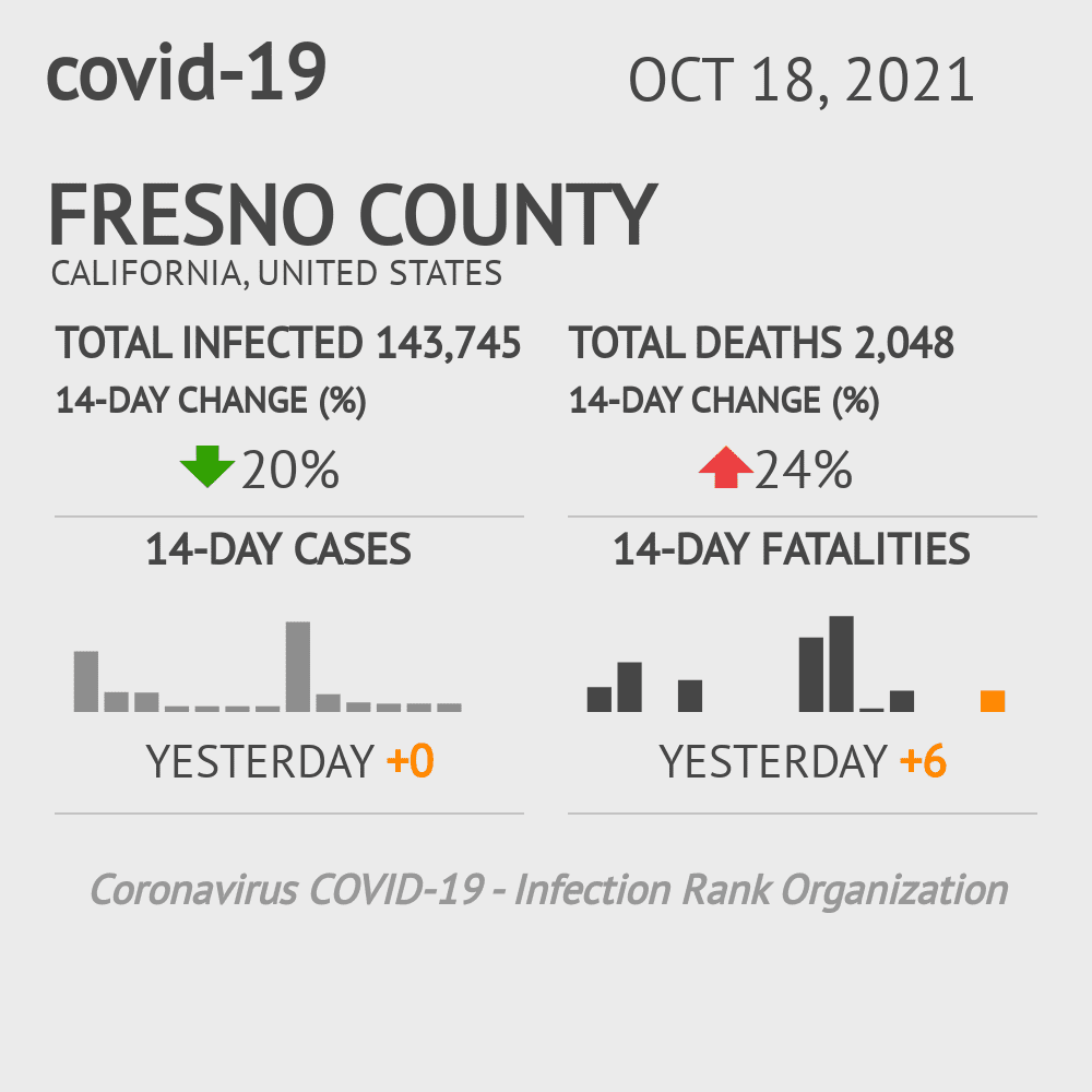Fresno County Coronavirus Covid-19 Risk of Infection on November 25, 2020