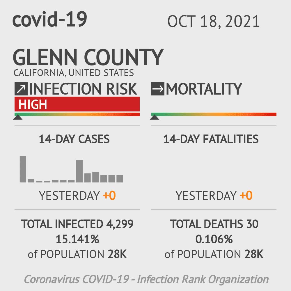 Glenn County Coronavirus Covid-19 Risk of Infection on October 23, 2020