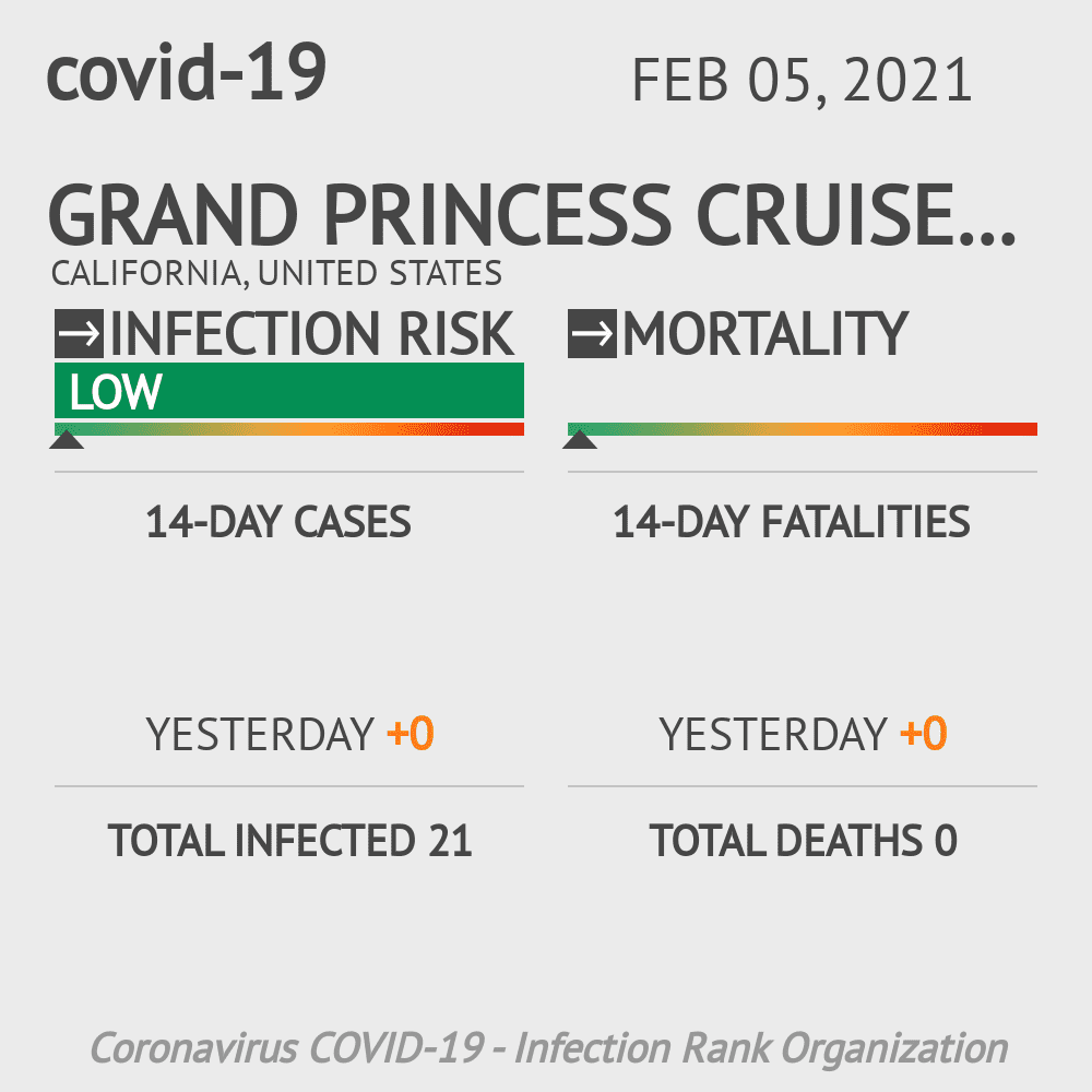 Grand Princess Cruise Ship Coronavirus Covid-19 Risk of Infection on October 16, 2020