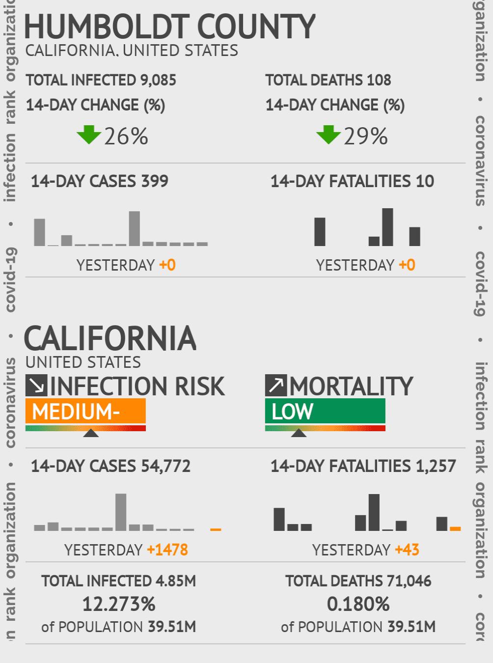 Humboldt County Coronavirus Covid-19 Risk of Infection on November 23, 2020