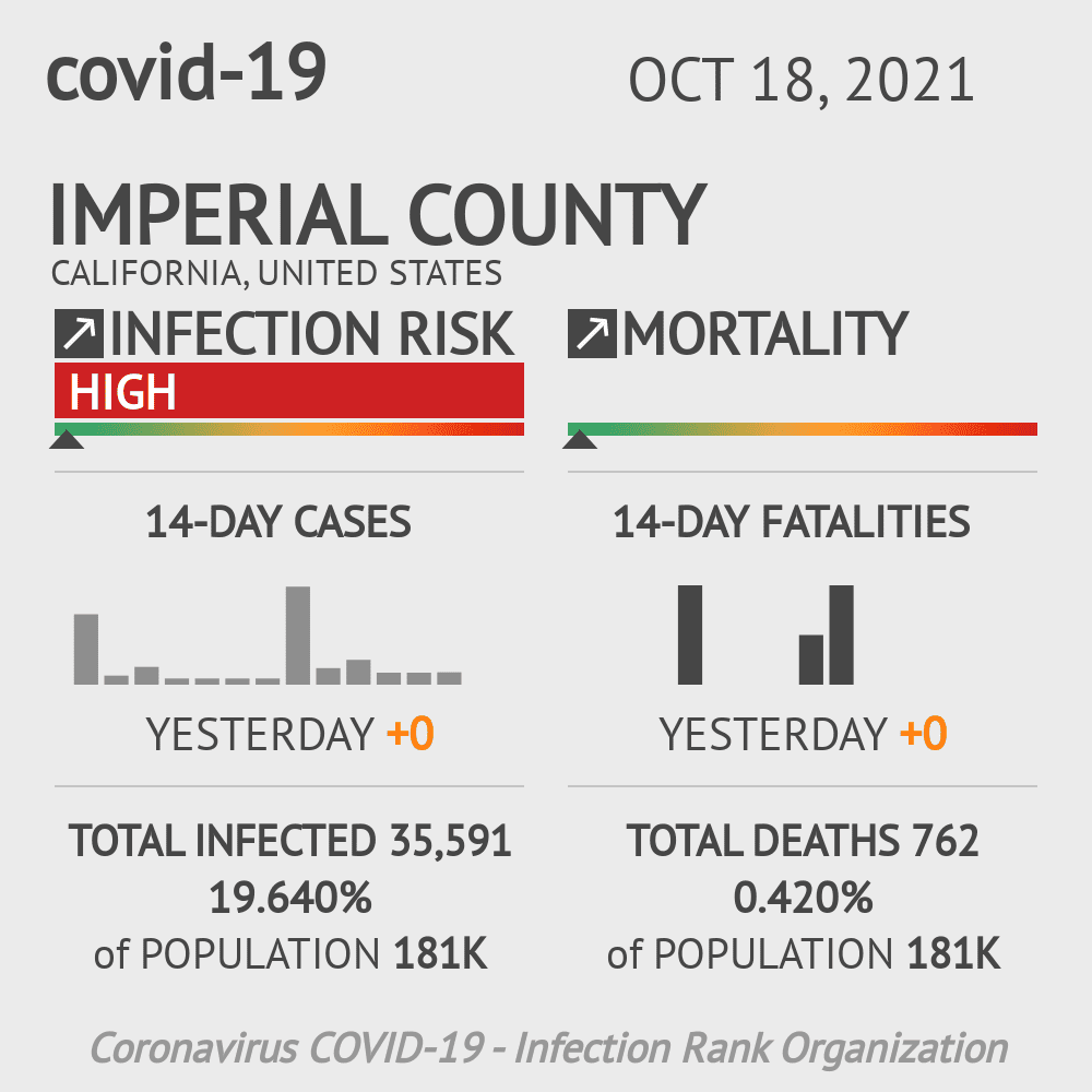 Imperial County Coronavirus Covid-19 Risk of Infection on October 29, 2020