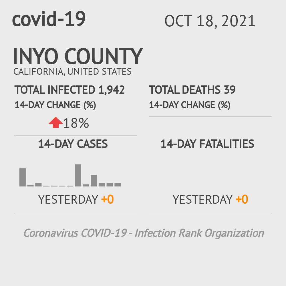 Inyo County Coronavirus Covid-19 Risk of Infection on October 30, 2020
