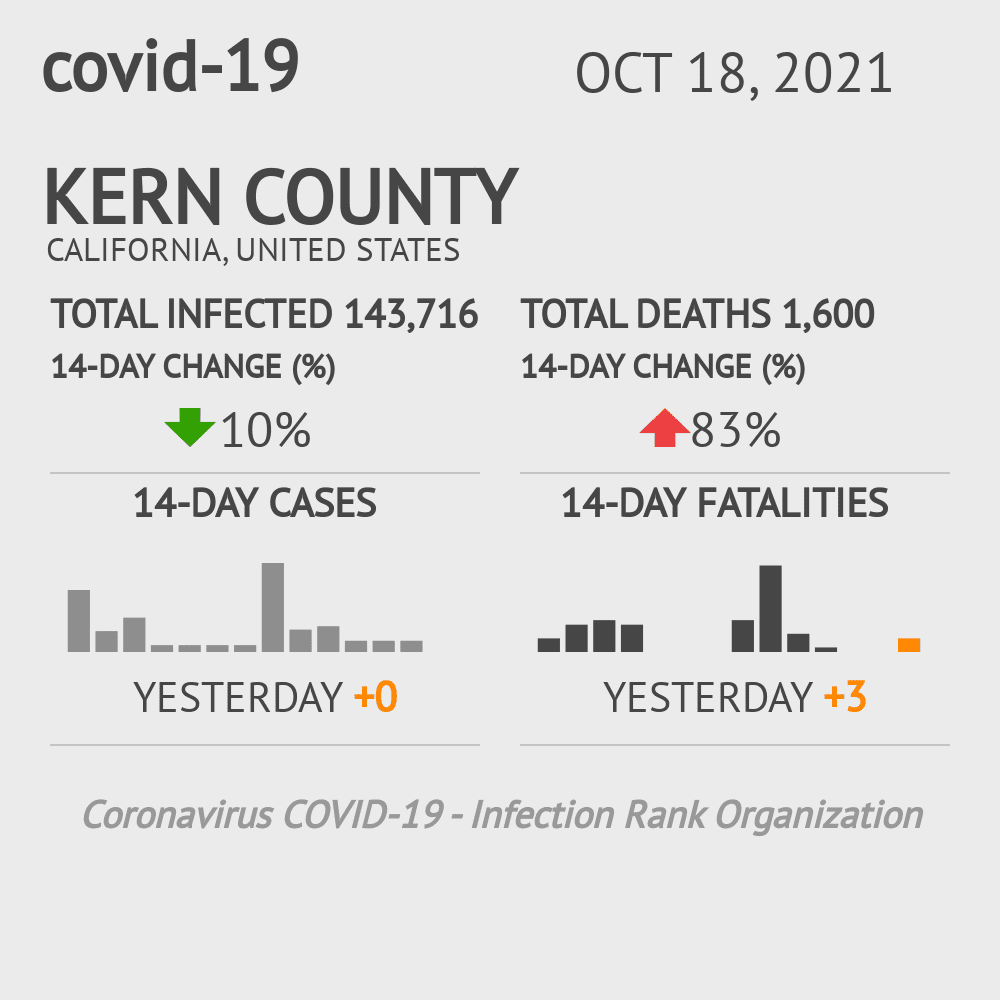 Kern County Coronavirus Covid-19 Risk of Infection on October 16, 2020