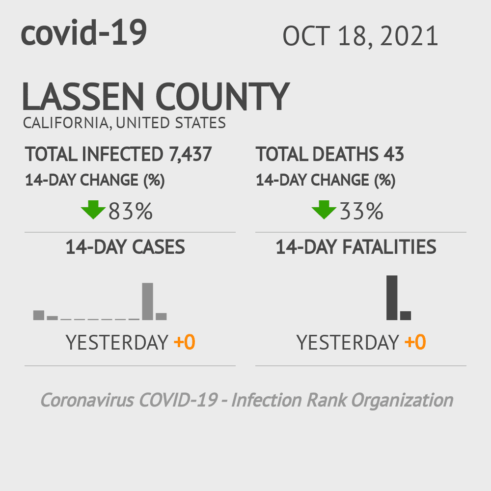 Lassen County Coronavirus Covid-19 Risk of Infection on November 25, 2020