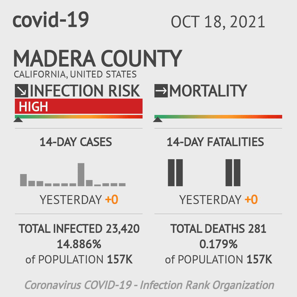 Madera County Coronavirus Covid-19 Risk of Infection on October 19, 2020