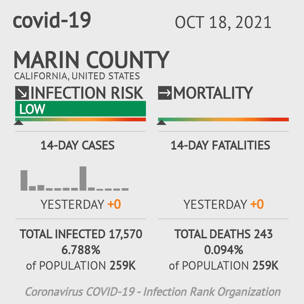 Marin County Coronavirus Covid-19 Risk of Infection on November 26, 2020