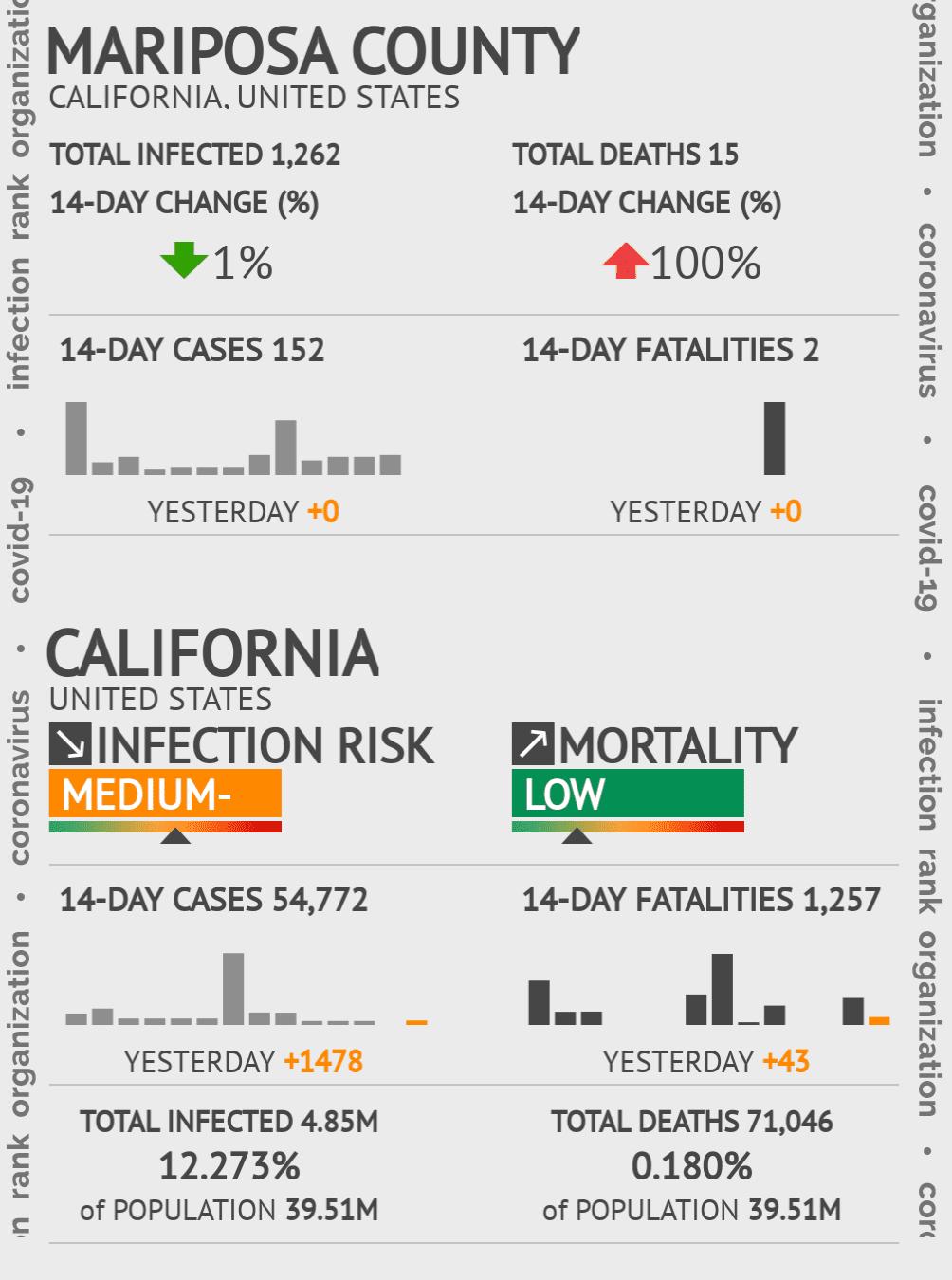 Mariposa County Coronavirus Covid-19 Risk of Infection on October 16, 2020