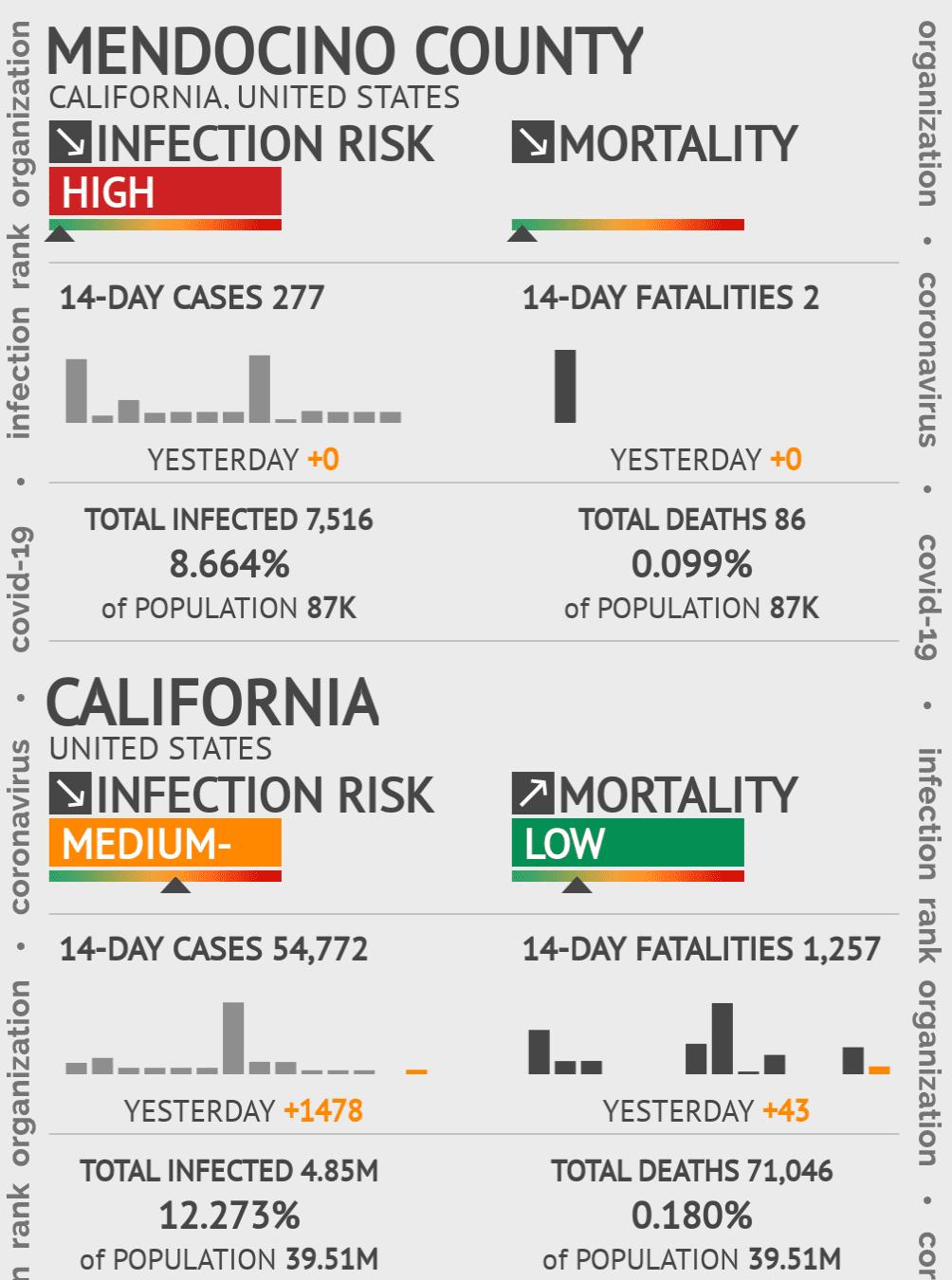 Mendocino County Coronavirus Covid-19 Risk of Infection on October 22, 2020