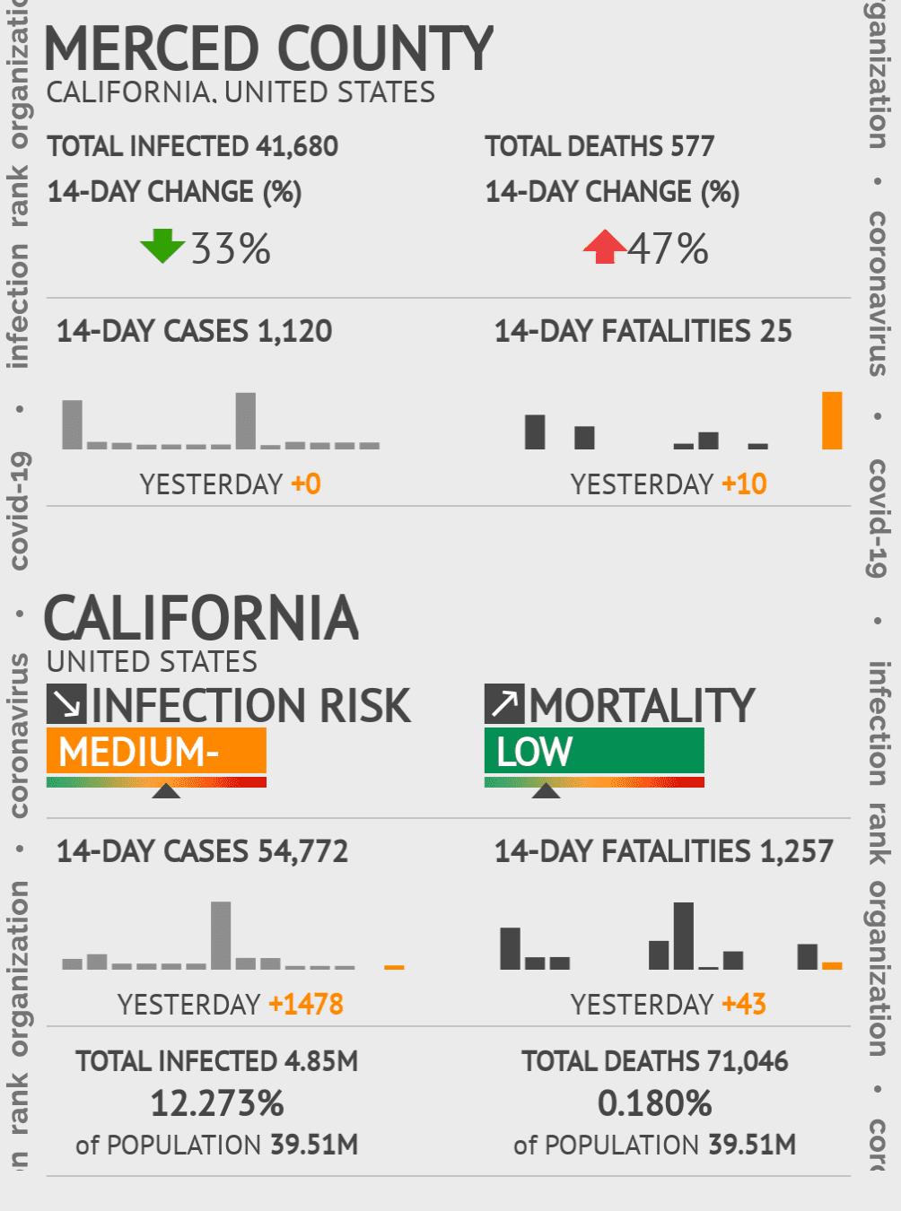 Merced County Coronavirus Covid-19 Risk of Infection on October 18, 2020