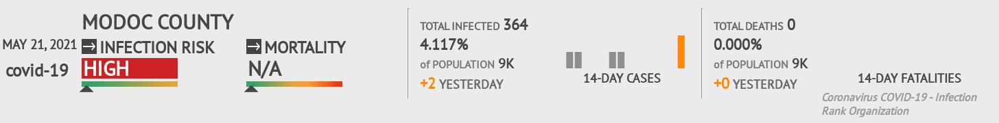 Modoc County Coronavirus Covid-19 Risk of Infection on October 16, 2020