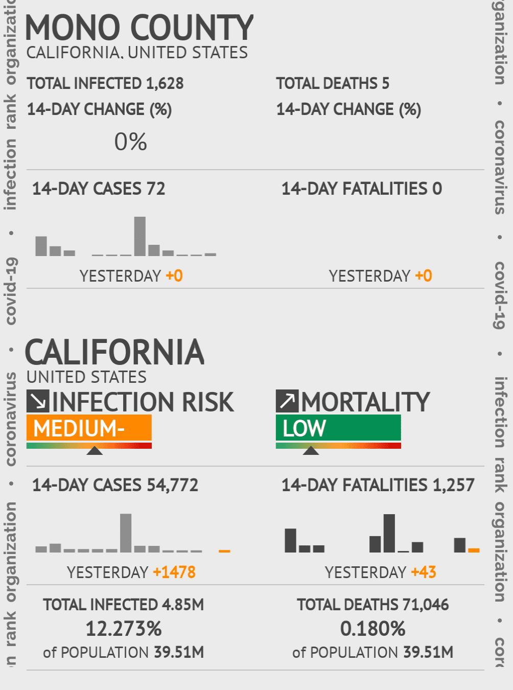 Mono County Coronavirus Covid-19 Risk of Infection on January 14, 2021