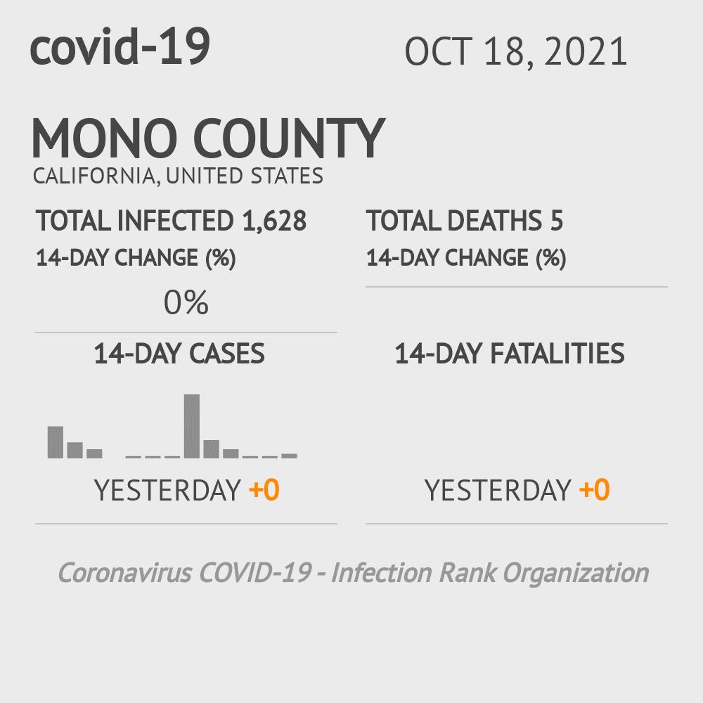 Mono County Coronavirus Covid-19 Risk of Infection on October 16, 2020