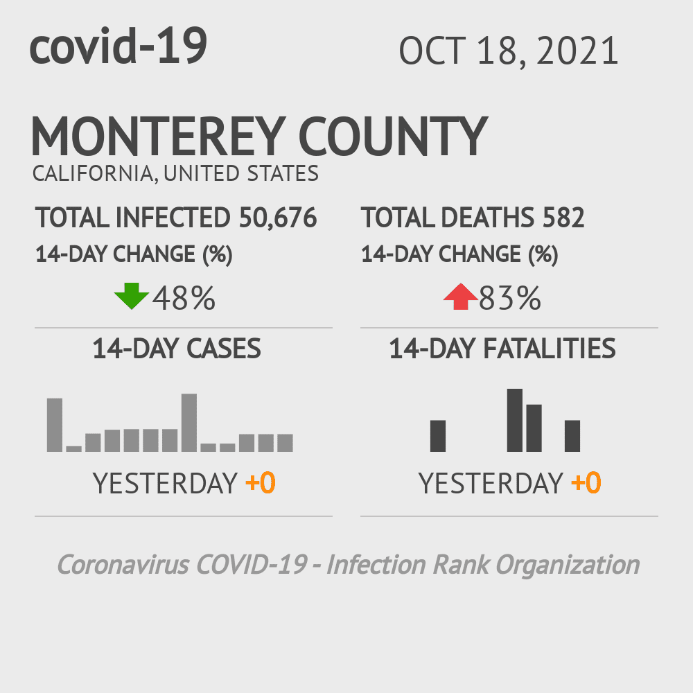 Monterey County Coronavirus Covid-19 Risk of Infection on November 30, 2020