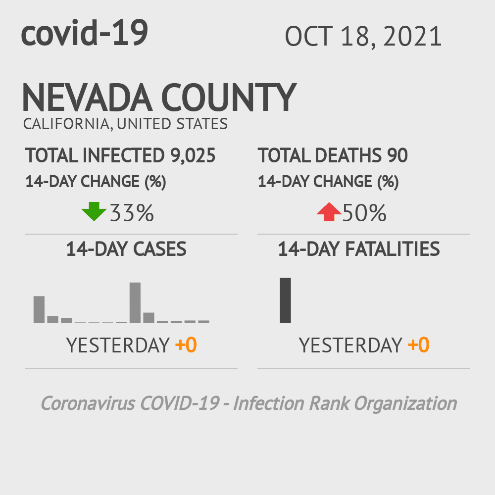 Nevada County Coronavirus Covid-19 Risk of Infection on October 28, 2020