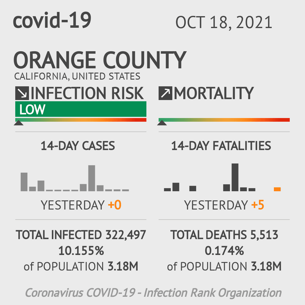 Orange County Coronavirus Covid-19 Risk of Infection on October 26, 2020