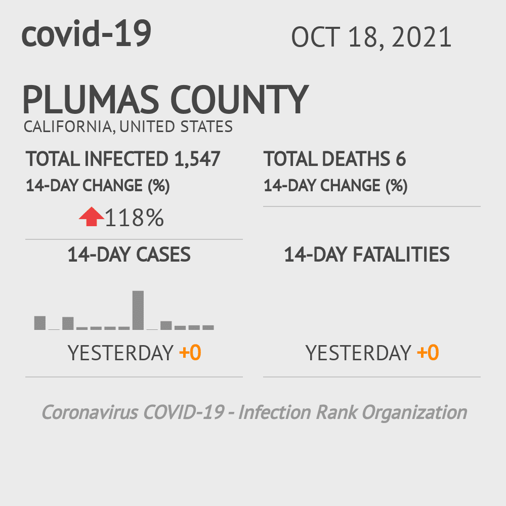 Plumas County Coronavirus Covid-19 Risk of Infection on January 14, 2021
