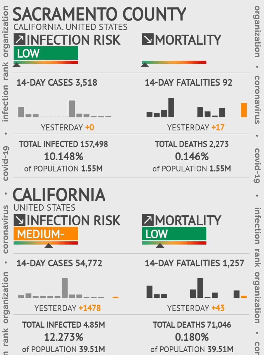 Sacramento County Coronavirus Covid-19 Risk of Infection on December 02, 2020