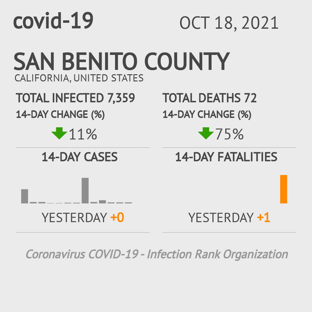San Benito County Coronavirus Covid-19 Risk of Infection on October 16, 2020