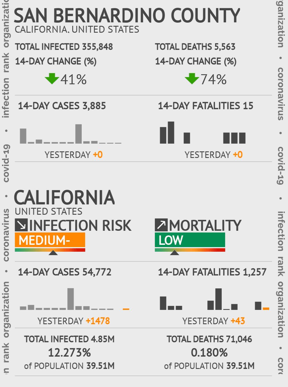 San Bernardino County Coronavirus Covid-19 Risk of Infection on November 30, 2020