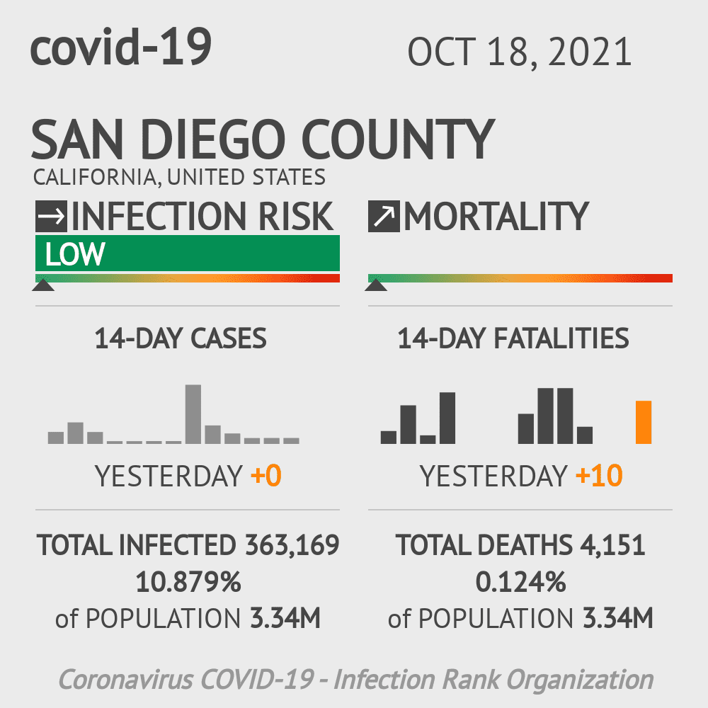 San Diego County Coronavirus Covid-19 Risk of Infection on October 23, 2020