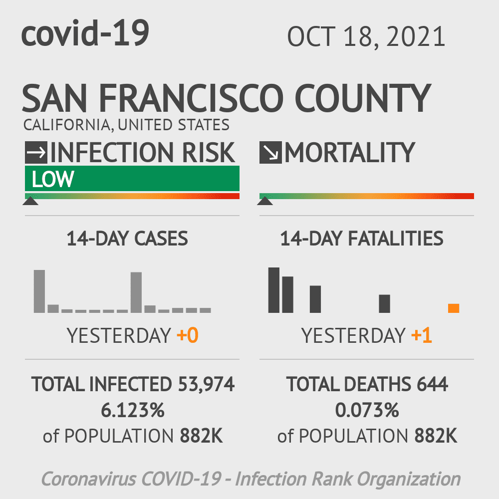 San Francisco County Coronavirus Covid-19 Risk of Infection on March 01, 2021