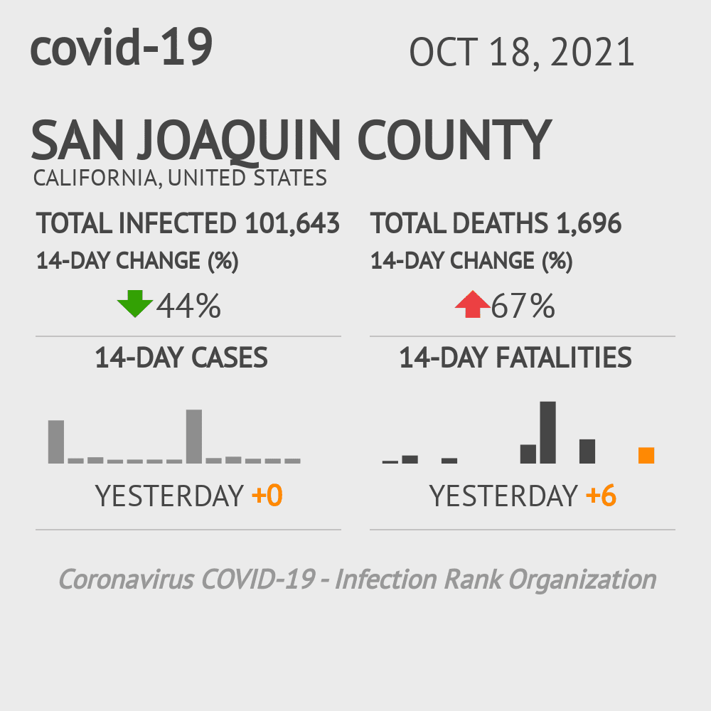 San Joaquin County Coronavirus Covid-19 Risk of Infection on October 28, 2020