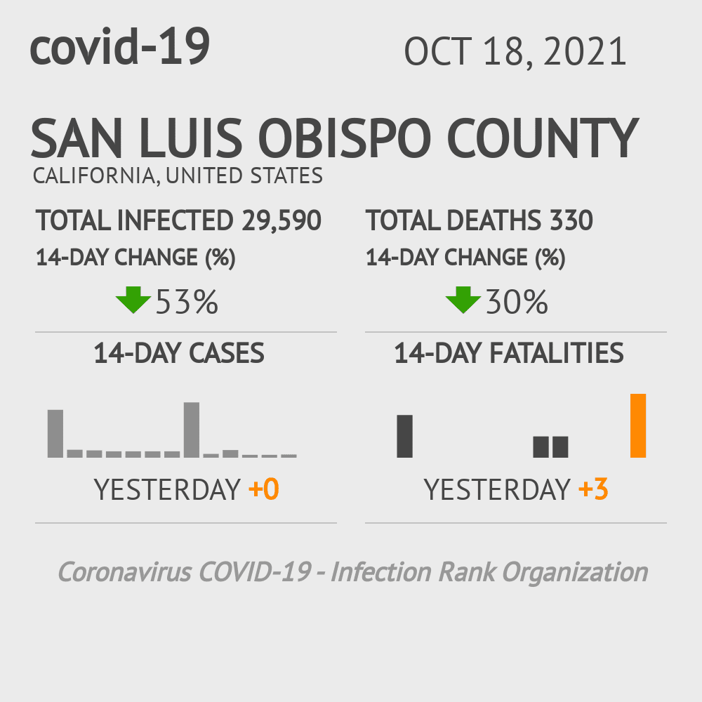 San Luis Obispo County Coronavirus Covid-19 Risk of Infection on October 25, 2020