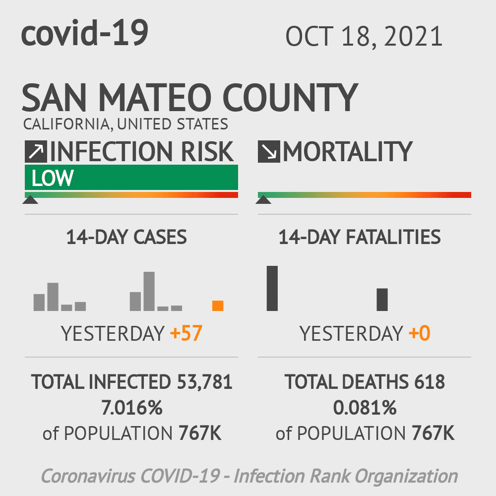 San Mateo County Coronavirus Covid-19 Risk of Infection on October 27, 2020