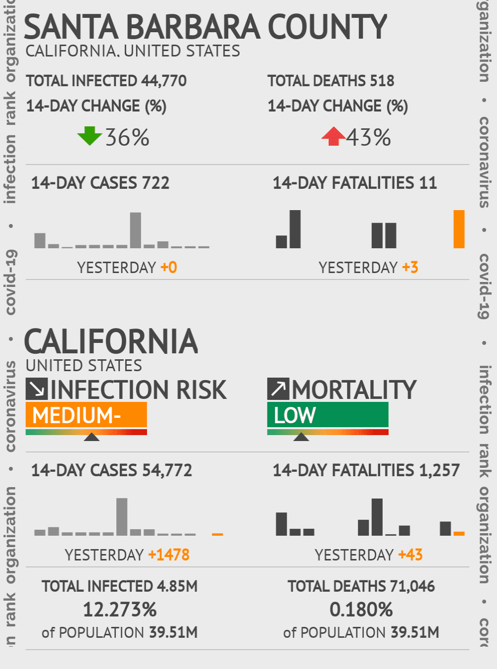 Santa Barbara County Coronavirus Covid-19 Risk of Infection on October 16, 2020