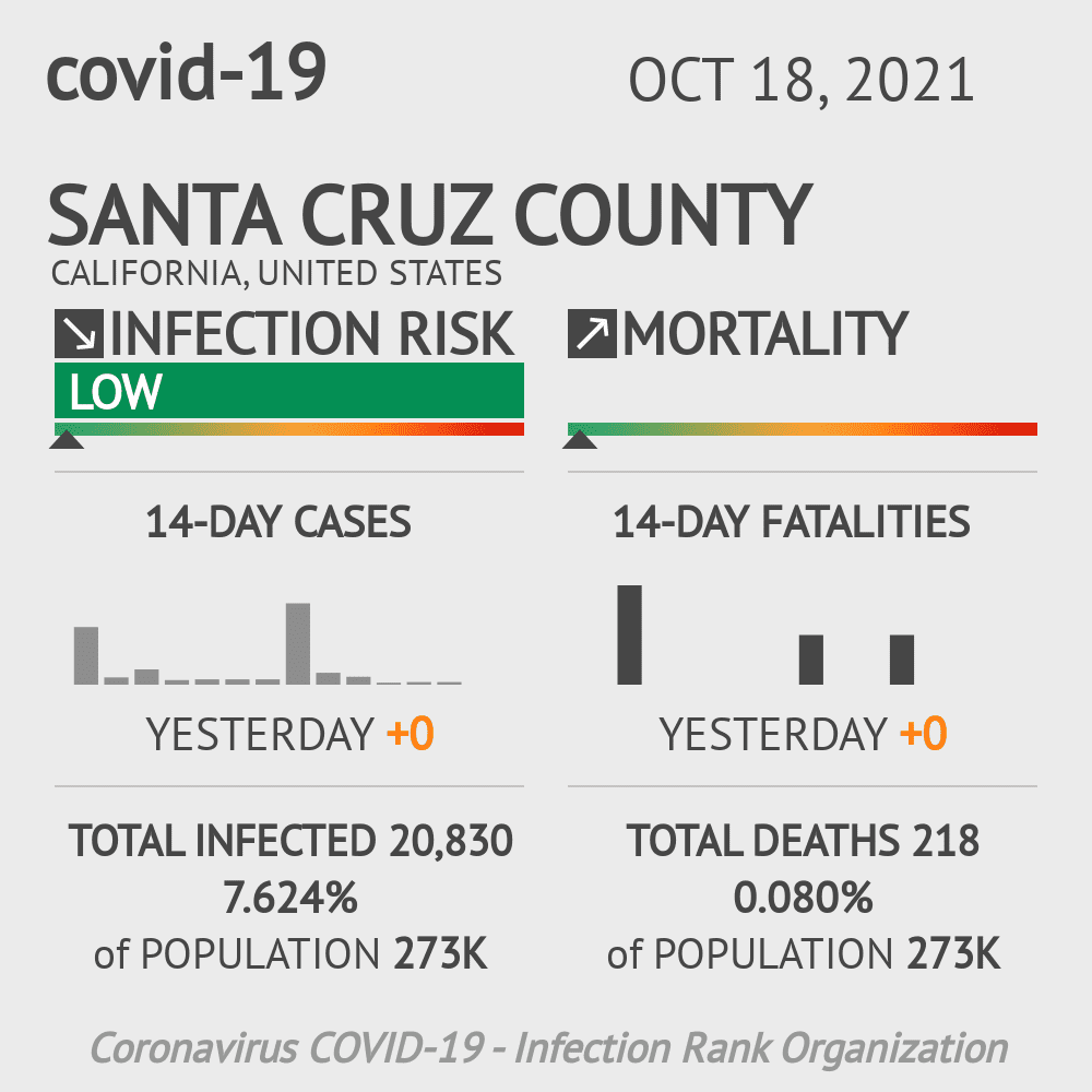 Santa Cruz County Coronavirus Covid-19 Risk of Infection on October 28, 2020