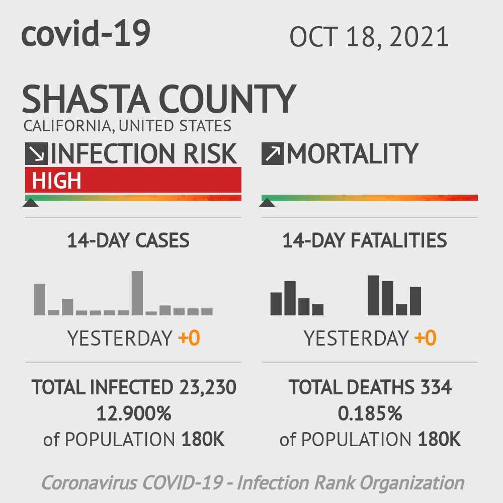 Shasta County Coronavirus Covid-19 Risk of Infection on November 27, 2020