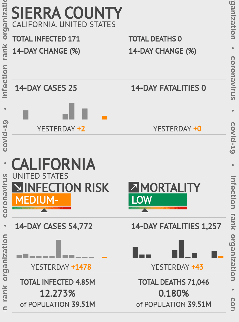 Sierra County Coronavirus Covid-19 Risk of Infection on July 24, 2021