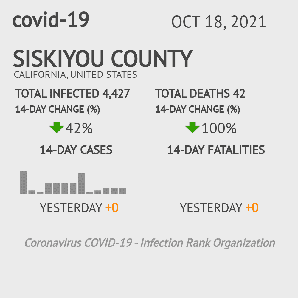 Siskiyou County Coronavirus Covid-19 Risk of Infection on December 03, 2020