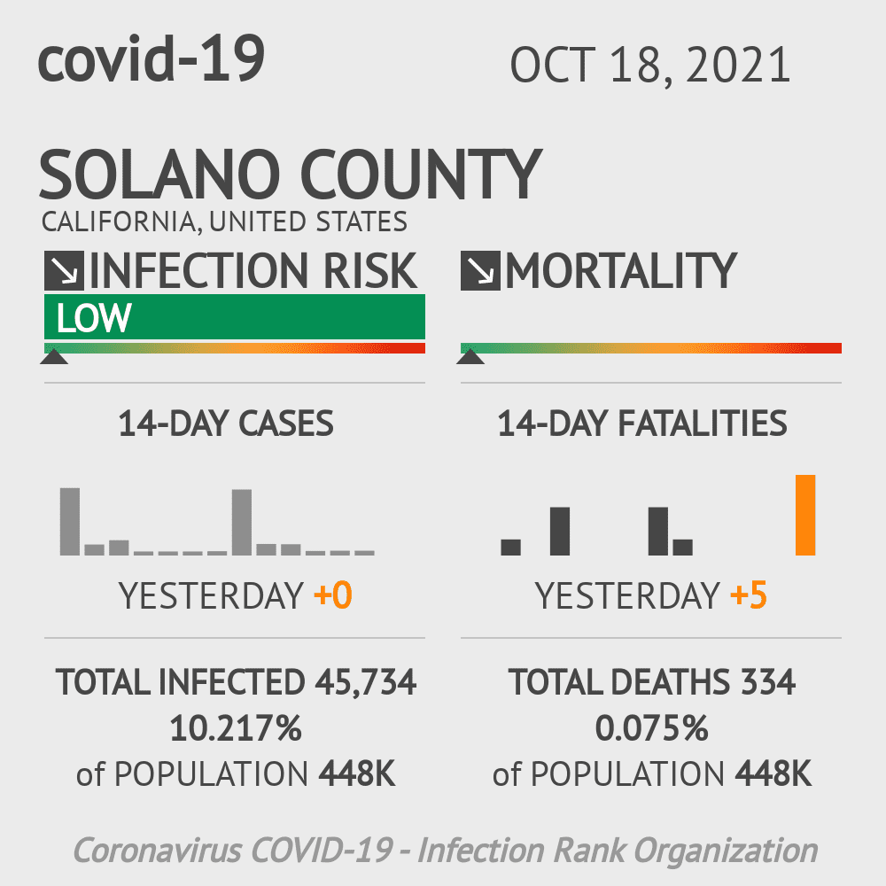 Solano County Coronavirus Covid-19 Risk of Infection on December 04, 2020