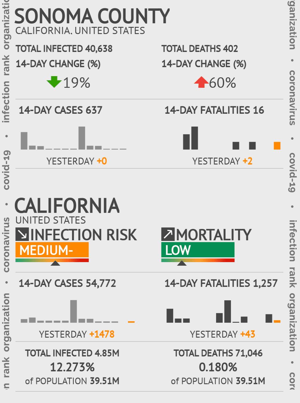 Sonoma County Coronavirus Covid-19 Risk of Infection on October 29, 2020