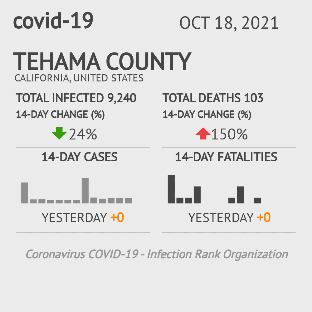 Tehama County Coronavirus Covid-19 Risk of Infection on October 16, 2020
