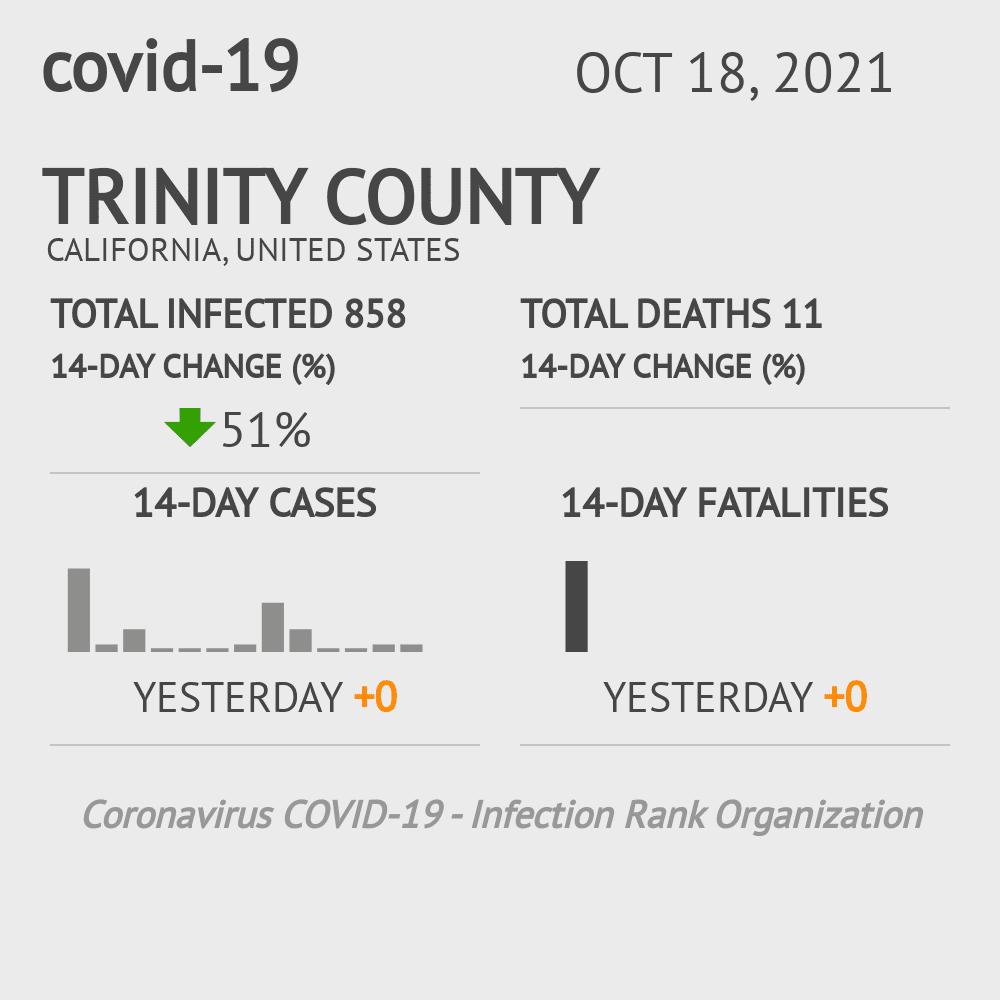 Trinity County Coronavirus Covid-19 Risk of Infection on March 23, 2021